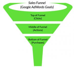sales-funnel-google-adwords-goals